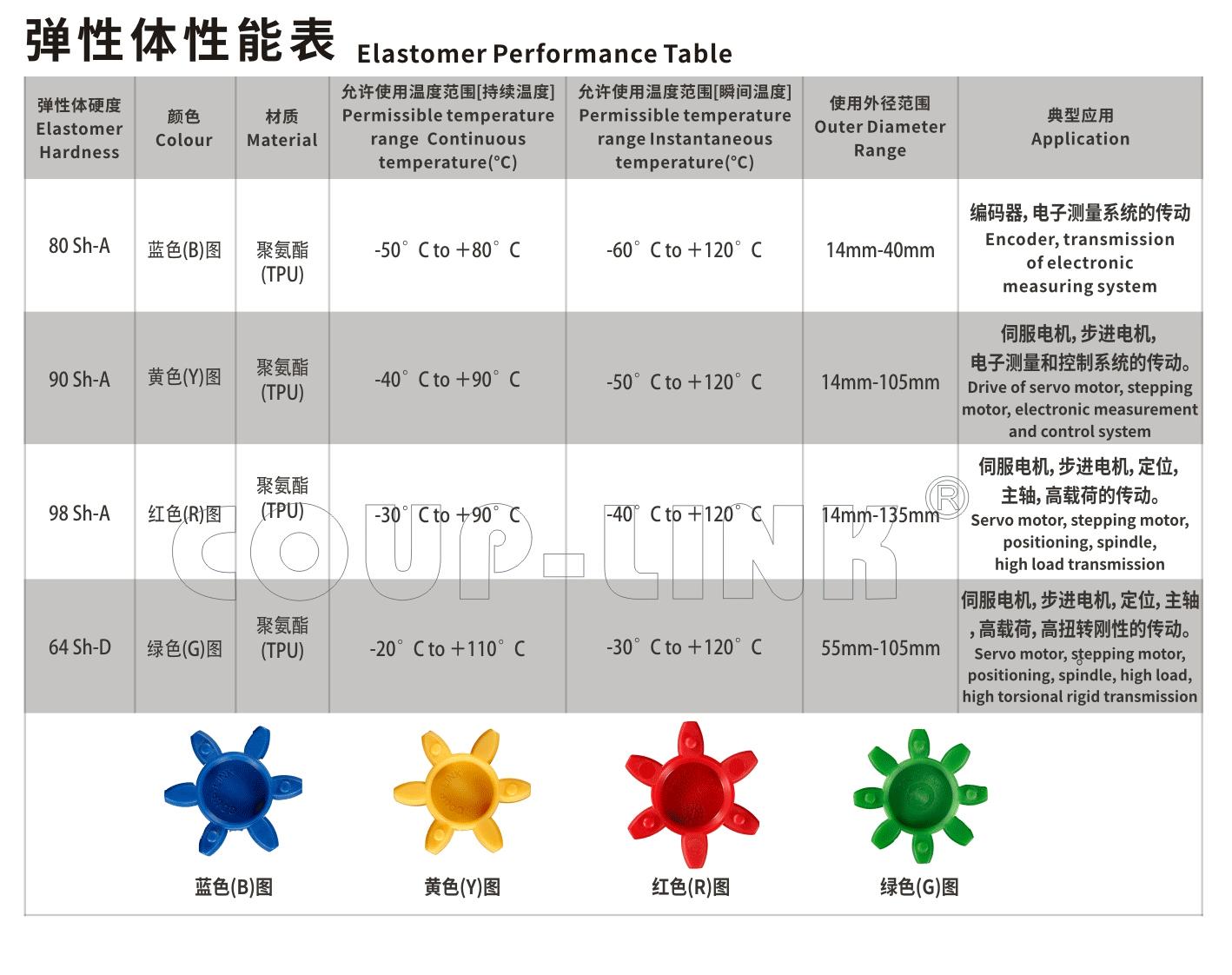 定位螺丝固定型梅花bat365app手机版下载LK8系列-bat365app手机版下载厂家